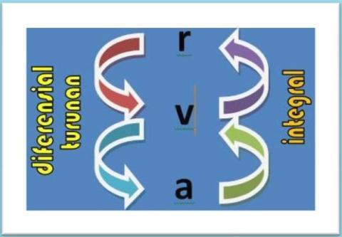 diagram integral turunan