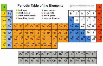 Tabel periodik unsur asafn2 tabel periodik baru read urtaz Image collections